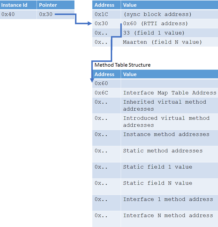 Heap allocation of reference types