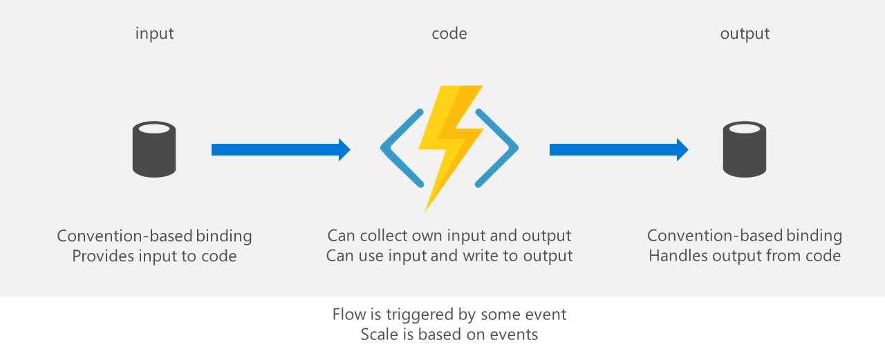 Azure Functions are input-processing-output
