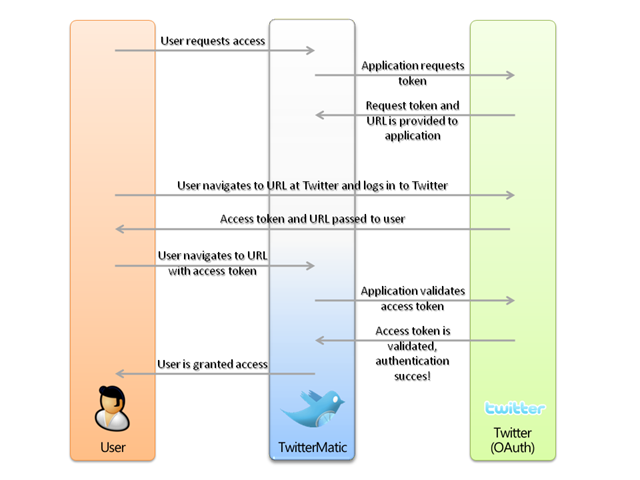 How we built TwitterMatic net - Part 4: Authentication and