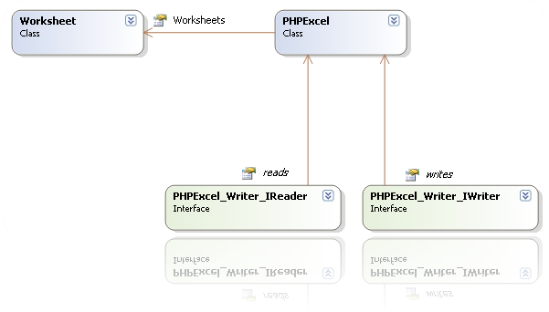PHPExcel architecture