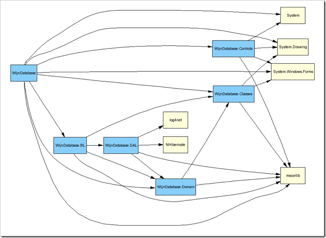 Dependencies mapped