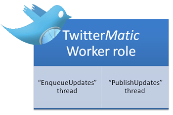 TwitterMatic worker role