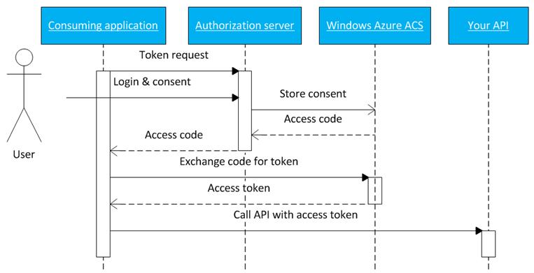 ASP NET Web API OAuth2 delegation with Windows Azure Access