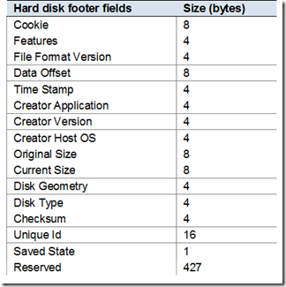 VHD footer specification