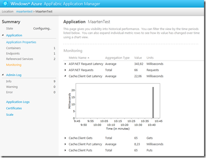 Windows Azure AppFabric Applications monitoring and latency