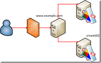 WCF OData Services hosted in reverse proxy