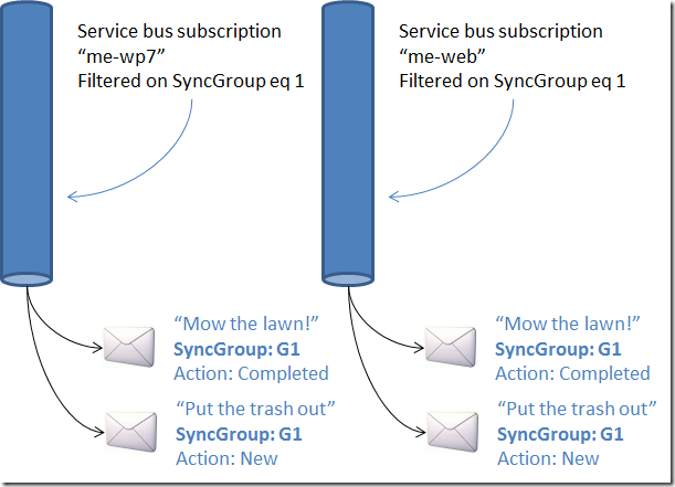 Windows Azure Service Bus Subscritpions