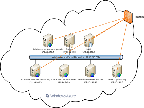 Windows Azure Services for Windows Server - Virtual Network