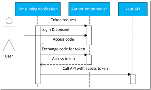 OAuth2 protocol flow