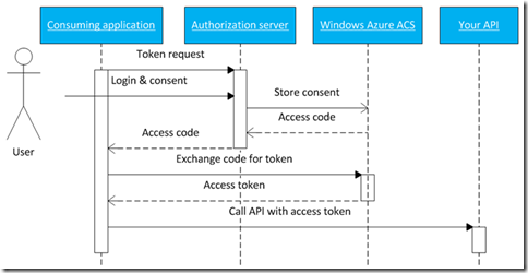 OAuth2 protocol flow with Windows Azure