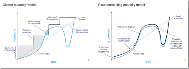 Capacity cloud computing