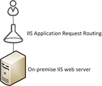 IIS Application Request Routing