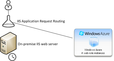 Request routing Azure